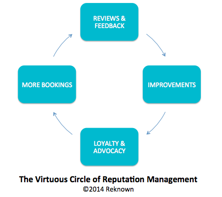 The Virtuous Circle of Reputation Management - Reknown Training