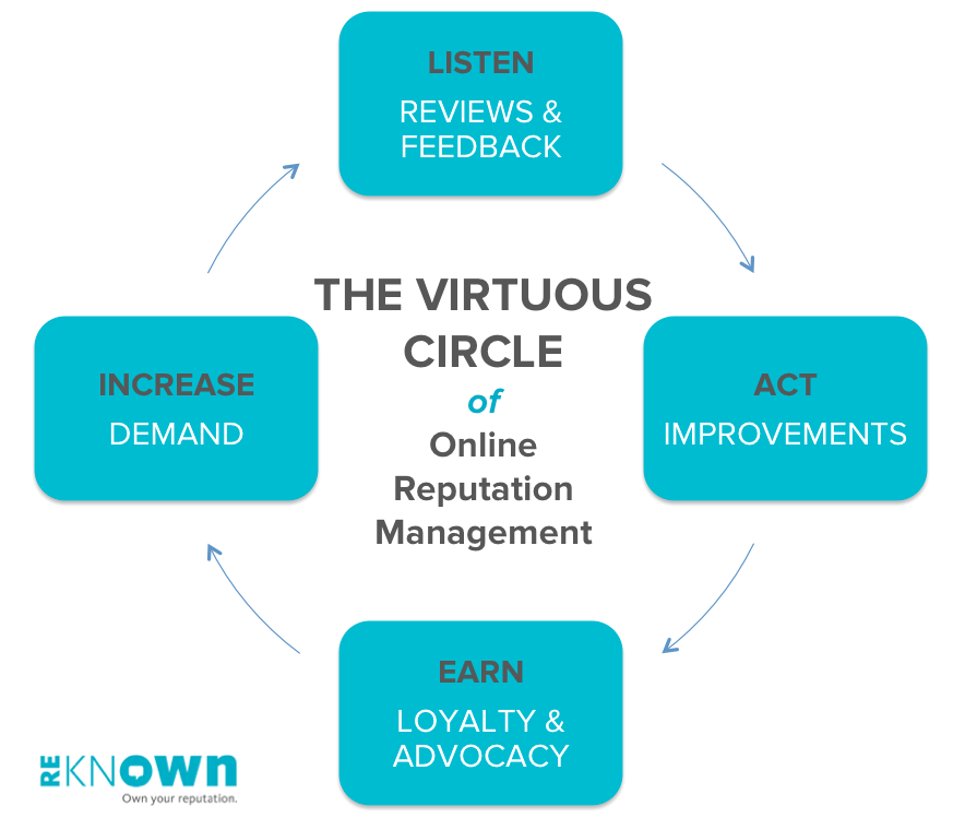 The Virtuous Circle of Online Reputation Management by Reknown Marketing