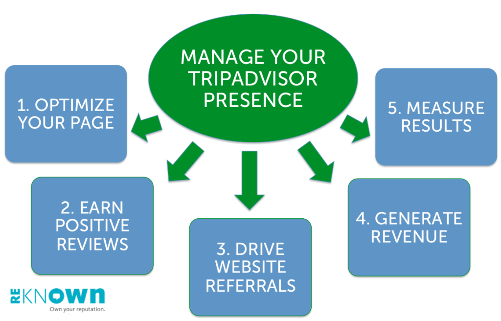 Managing Your TripAdvisor Presence - Five Components - Reknown